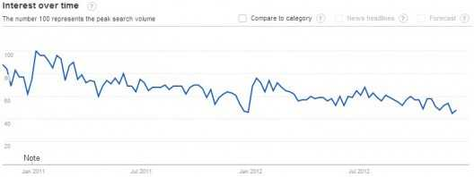 real estate agent demand - short term