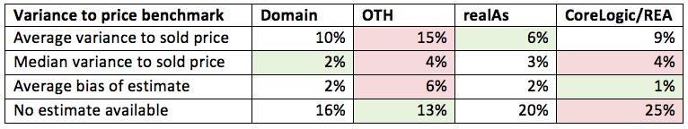 variations between property valuation websites