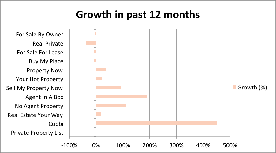 Growth in past 12 months