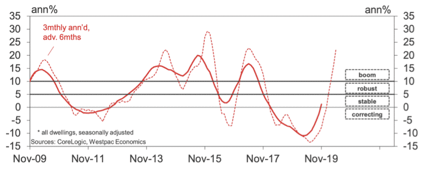 Sydney property market prices graph