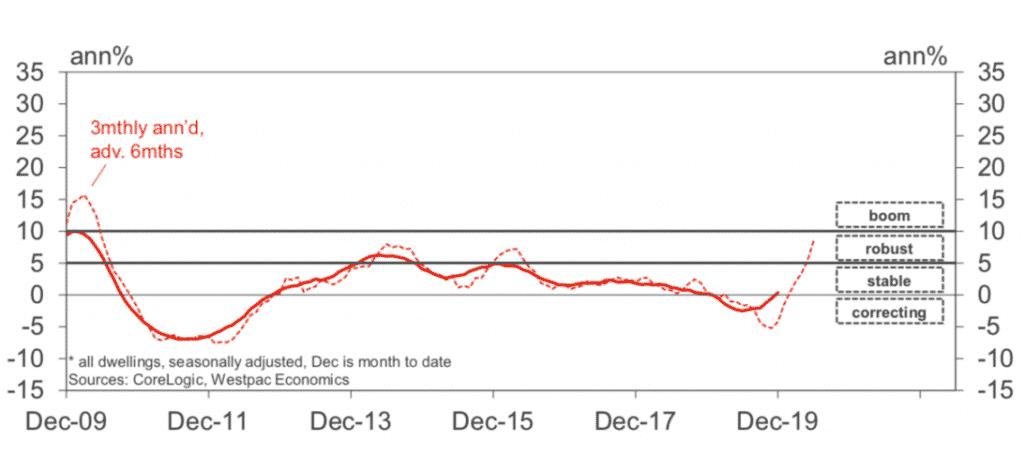 Brisbane property market graph