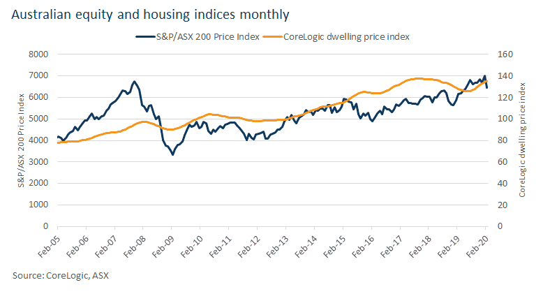 Coronavirus share market and house prices