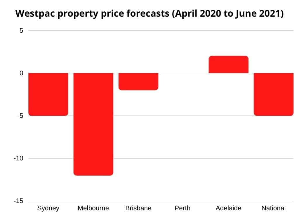 Australia Property Market Outlook: Westpac property prices to June 2021