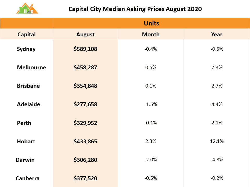 Market Forecast – capital city median asking prices Aug 2020