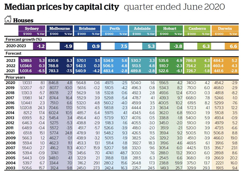 Market forecast – median prices
