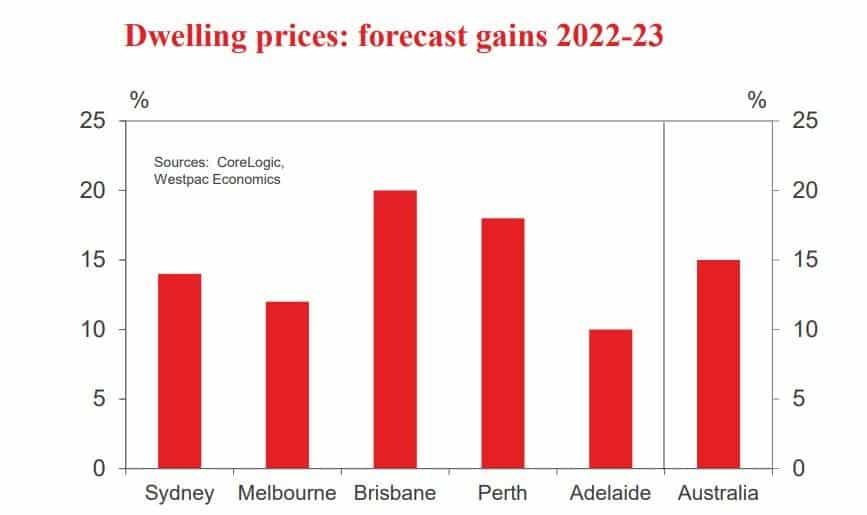 Australia Property Market Outlook: dwelling prices